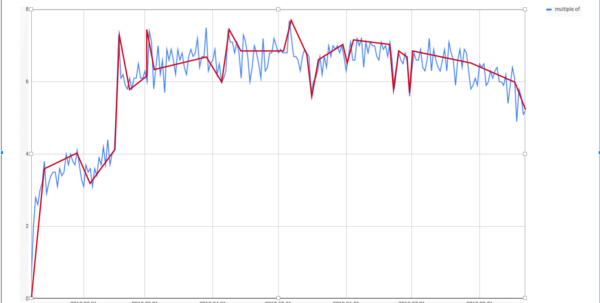 Spreadsheet Quick Draw For How To Make Google Sheets Draw Trends In A Spreadsheet  Web