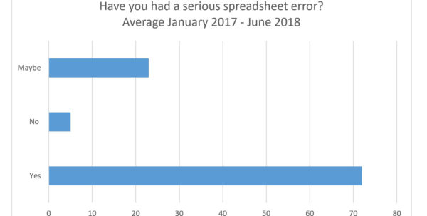 Spreadsheet Risk Intended For Spreadsheet Risk  The Things You Need To Know  Finsbury Solutions