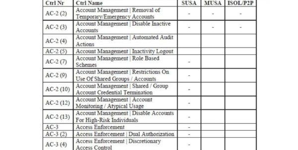 Spreadsheet Risk Management Within Spreadsheet Risk Management Examplese Security Service Framework Rmf