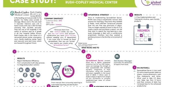 Spreadsheet Server Cost With Rushcopely Medical Center Chooses Spreadsheet Server