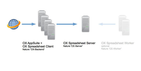 Spreadsheet Server Installation Regarding Appsuite:spreadsheet:installation:modeservercombined  Openxchange Spreadsheet Server Installation Google Spreadsheet