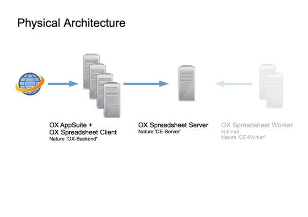 Spreadsheet Server Installation Regarding Appsuite:spreadsheet:installation:modeservercombined  Openxchange