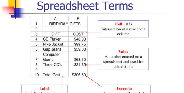 Spreadsheet Terms Within Digital Communication Systems  Ppt Download Spreadsheet Terms Payment Spreadsheet, 2