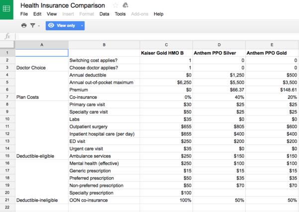 Spreadsheet To Compare Health Insurance Plans Inside Comparing Health Insurance Plans Calculator  Homebiz4U2Profit