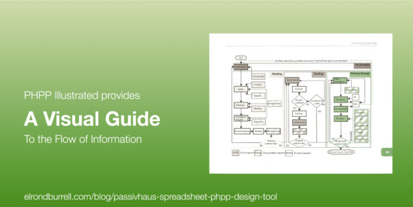 Spreadsheets For Architects With How To Use The Passivhaus Spreadsheet Phpp As A Design Tool