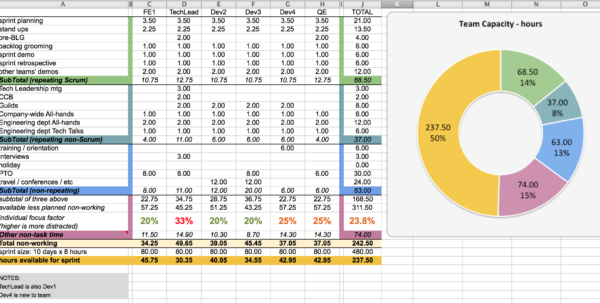 Sprint Planning Spreadsheet With Regard To Capacity Planning Worksheet For Scrum Teams – Agile Coffee