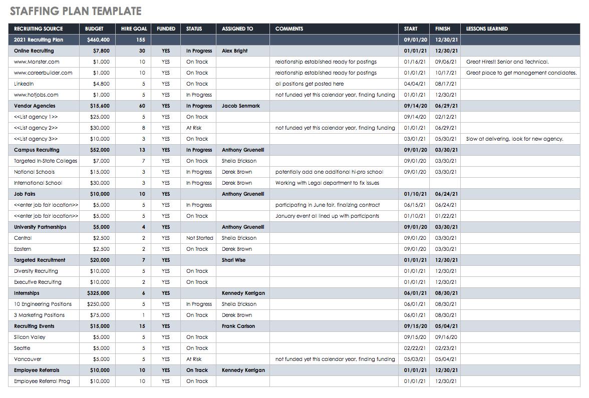 Staffing Forecast Spreadsheet In Resource Management 101 Smartsheet