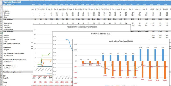 Staffing Forecast Spreadsheet Intended For Five Year Financial Projection Template  The Saas Cfo