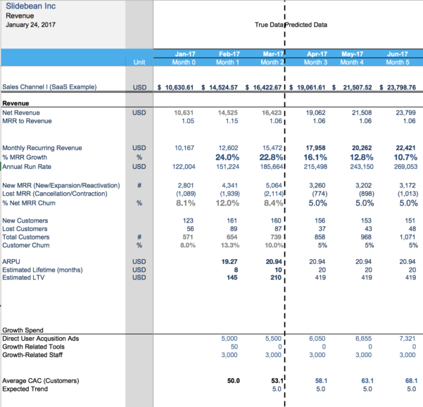 Staffing Forecast Spreadsheet Within Financial Modeling For Startups: The Spreadsheet That Made Us Profitable
