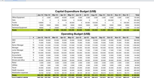 Staffing Spreadsheet Excel Throughout Project Staffing Plan Template  Kasare.annafora.co
