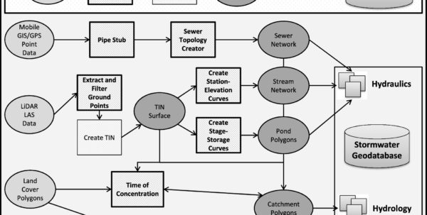 Stage Storage Discharge Spreadsheet Intended For Innovative Technologies For Stormwater Management Programs In Small
