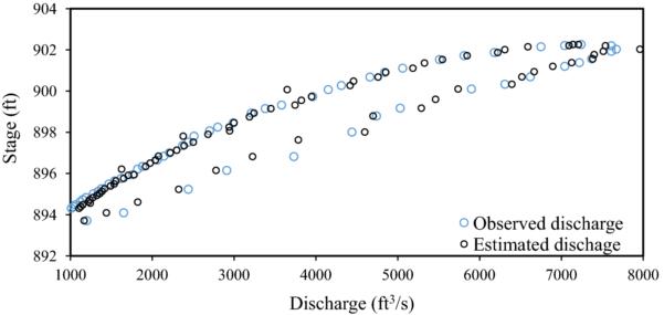 Stage Storage Discharge Spreadsheet Regarding Spreadsheetbased Modelling Of Hysteresisaffected Curves  Springerlink