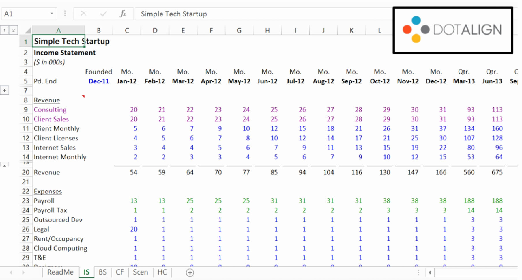 Startup Budget Spreadsheet In Tech Startup Budget Template  Austinroofing