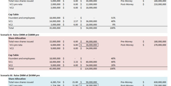Startup Valuation Spreadsheet Pertaining To Beware The Spectacular Bround Valuation  Kellblog