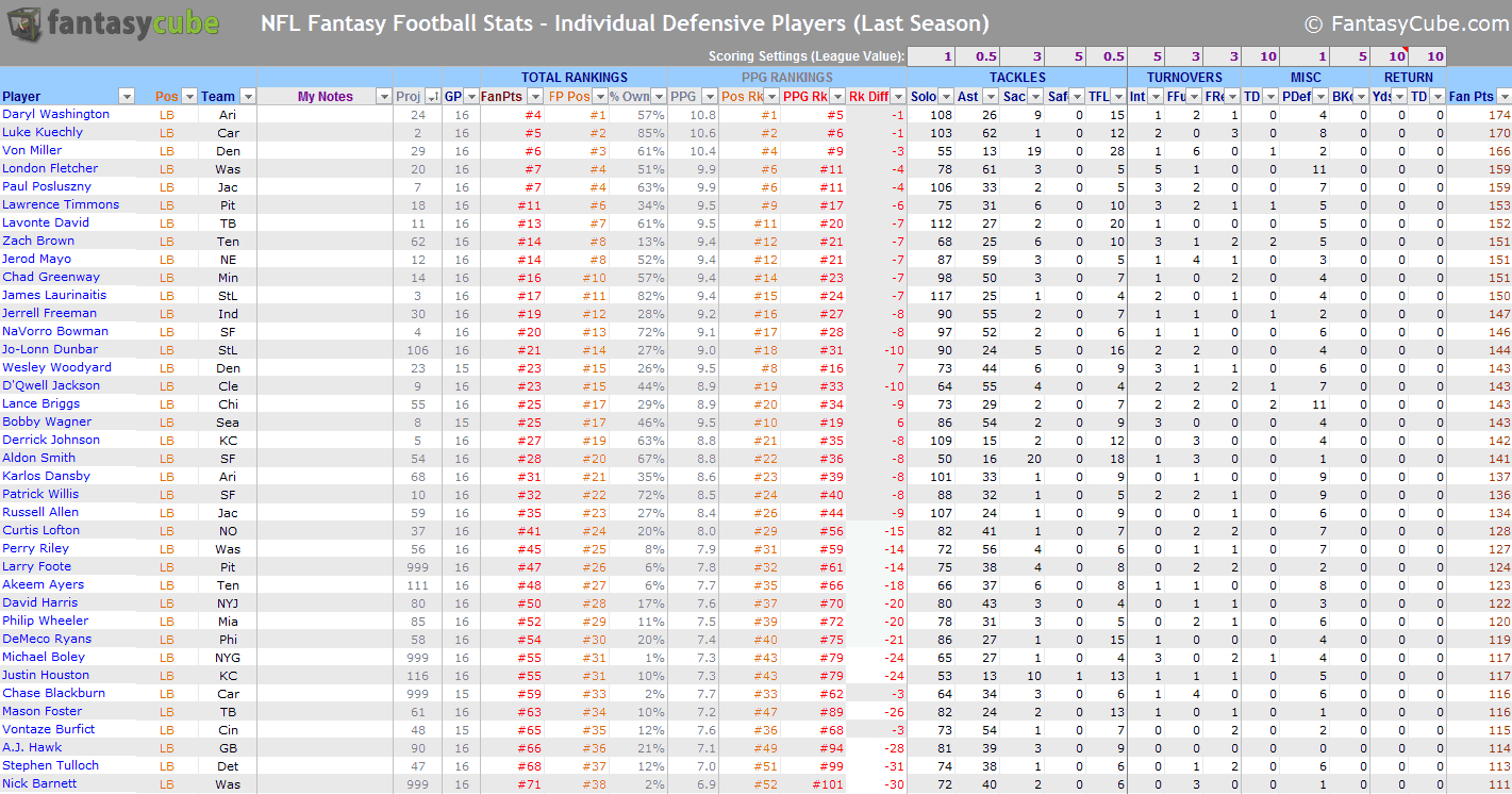 Statistics Excel Spreadsheet Pertaining To Fantasy Football Spreadsheets – Nfl Stats  Nfl Rankings In Excel