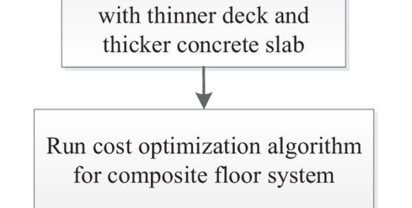 Steel Beam Web Opening Spreadsheet For Cost Optimization Of Composite Floor Systems With Castellated Steel