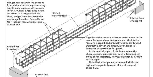 Steel Column Design Spreadsheet For Reinforced Concrete Column Design Spreadsheet – Spreadsheet Collections