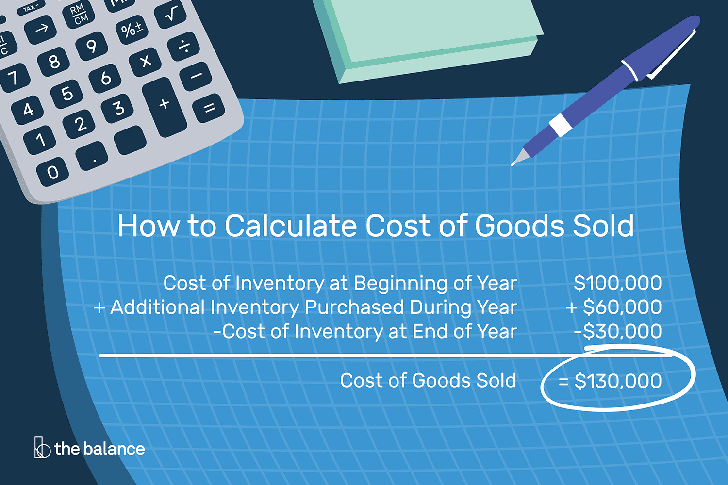Stock Cost Basis Spreadsheet Regarding How To Calculate Cost Of Goods Sold