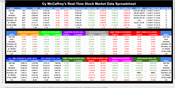 Stock Market Spreadsheet Intended For Bigbear0083's Realtime U.s. Stock Market Indices Data Spreadsheet