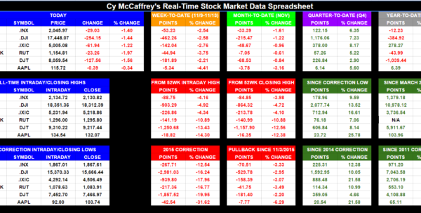 Stock Market Spreadsheet Throughout Realtime Stock Market Data Spreadsheet : Stockmarket
