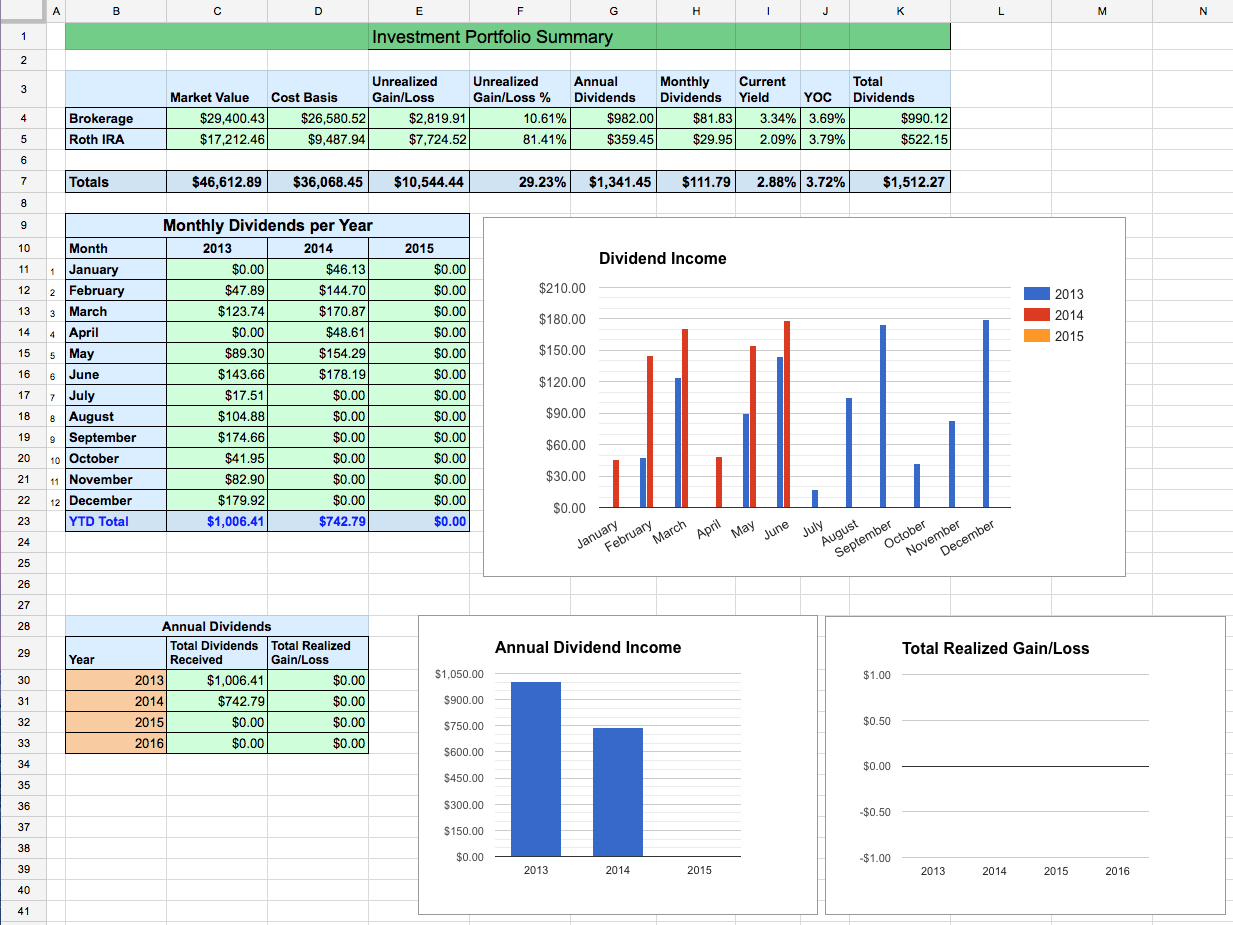 Stock Tracking Spreadsheet With Dividend Stock Portfolio Spreadsheet On Google Sheets – Two Investing