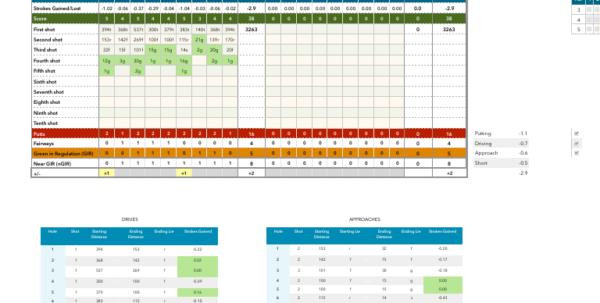 Strokes Gained Spreadsheet Inside Pete's Programme Single Digit To Tour Player  Page 22  Golf Talk