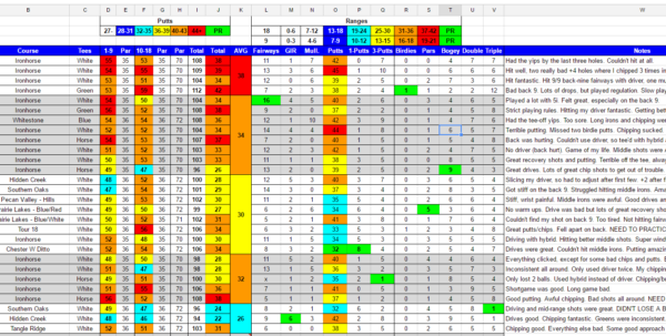 Strokes Gained Spreadsheet Pertaining To Do Any Of You Have Your Own Spreadsheets You Use To Track Personal