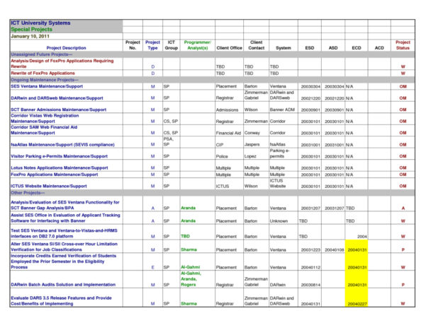 Stronglifts 5X5 Spreadsheet Intended For Monthly Sales Tracking Spreadsheet 2018 App On Debt Snowball