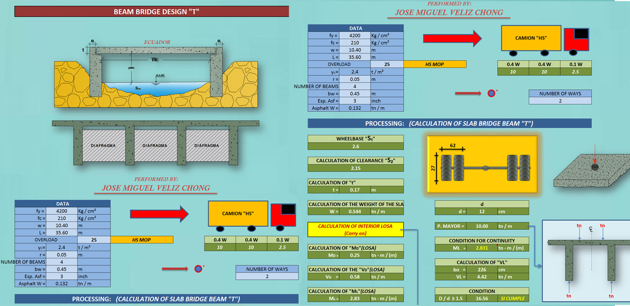 Structural Engineering Spreadsheets Throughout Civil Engineering Spreadsheet Collection  2018 Update  Civil