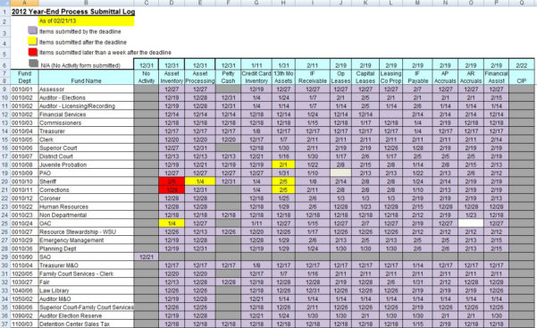 Submittal Log Spreadsheet Intended For Submittal Log Template Excel  Parttime Jobs