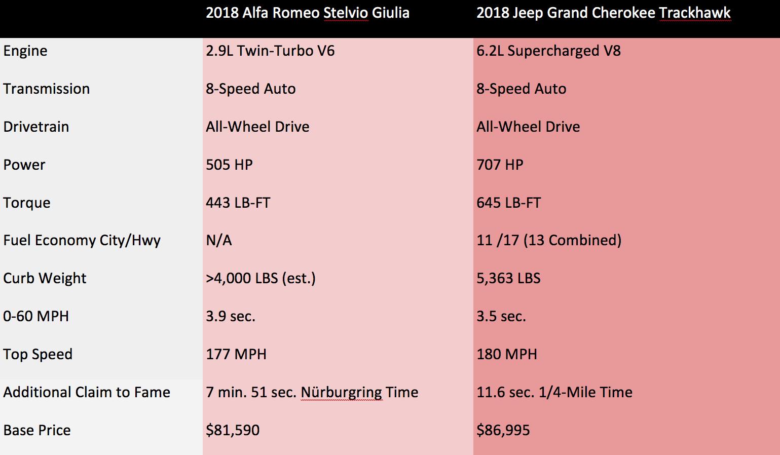Suv Comparison Spreadsheet Inside 2018 Alfa Romeo Stelvio Quadrifoglio Vs. 2018 Jeep Grand Cherokee