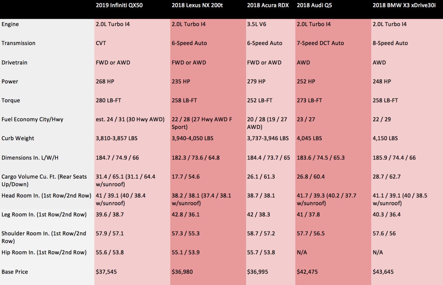 Suv Comparison Spreadsheet Pertaining To Comparing The 2019 Infiniti Qx50 Vs Lexus Nx Vs Acura Rdx Vs Audi Q5