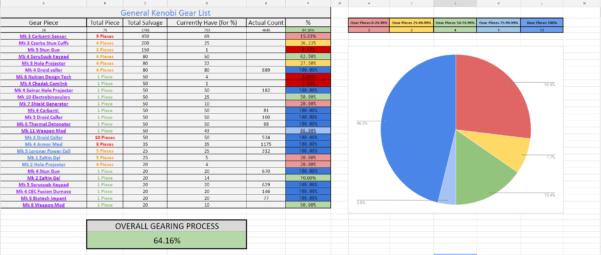 Swgoh Gear Spreadsheet Regarding I Made An Interactive Kenobi Gearing Spreadsheet : Swgalaxyofheroes