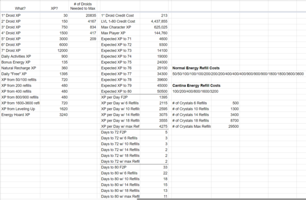 Swgoh Gear Spreadsheet Throughout Team Instinct's Lvl 7080 Planning Spreadsheet  Energy Stockpile