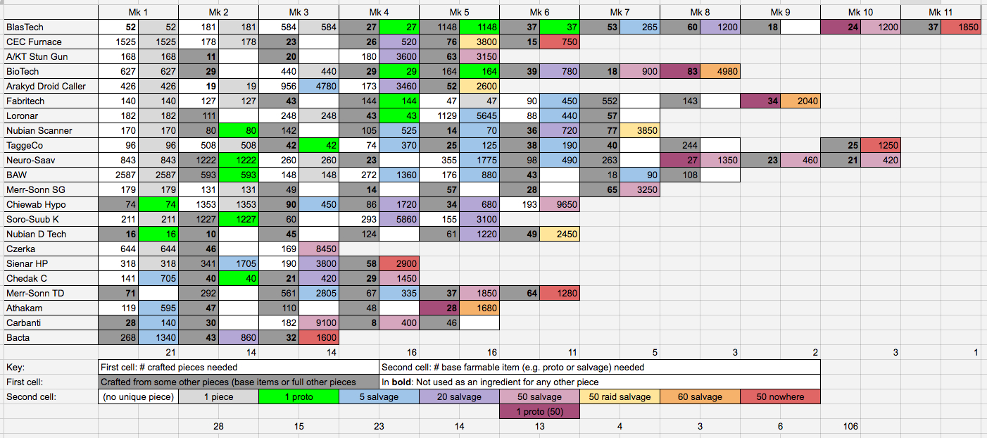 Swgoh Gear Spreadsheet Throughout The Gear Grind: A Problem Of Supply Vs. Demand — Star Wars Galaxy Of