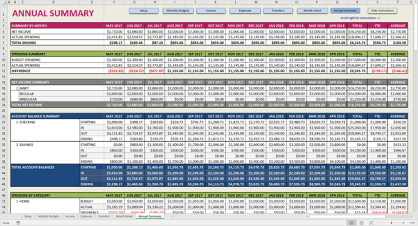 Tab Spreadsheet Throughout Sdb Annual Tab Spreadsheet Premium Excel Budget Template Savvy