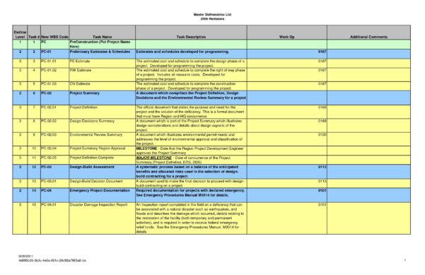 Task List Spreadsheet Regarding Task List Template Excel Spreadsheet Lovely Best Project Management