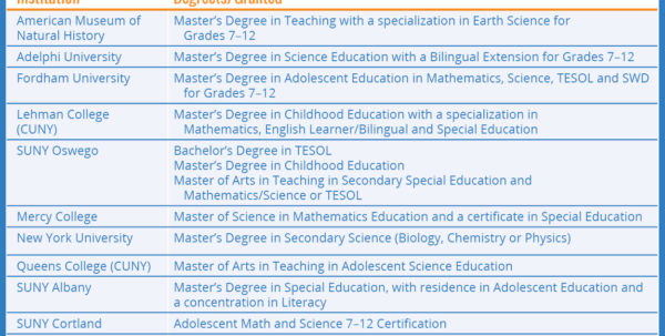Teach For America Regional Comparison Spreadsheet With Teacher And Leader Preparation And Pathways  Progress: Teachers
