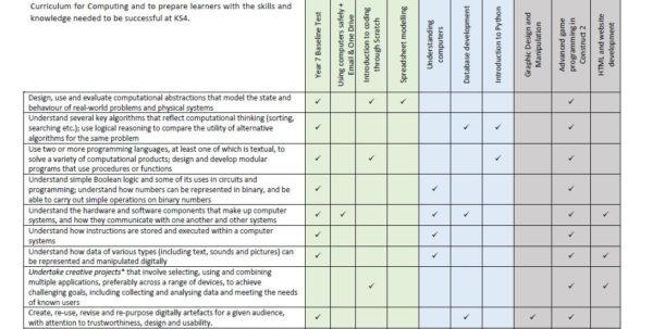 Teach Ict Spreadsheet Games For Year 7 Computing/ict Scheme Of Work  Resourcesconfusion101
