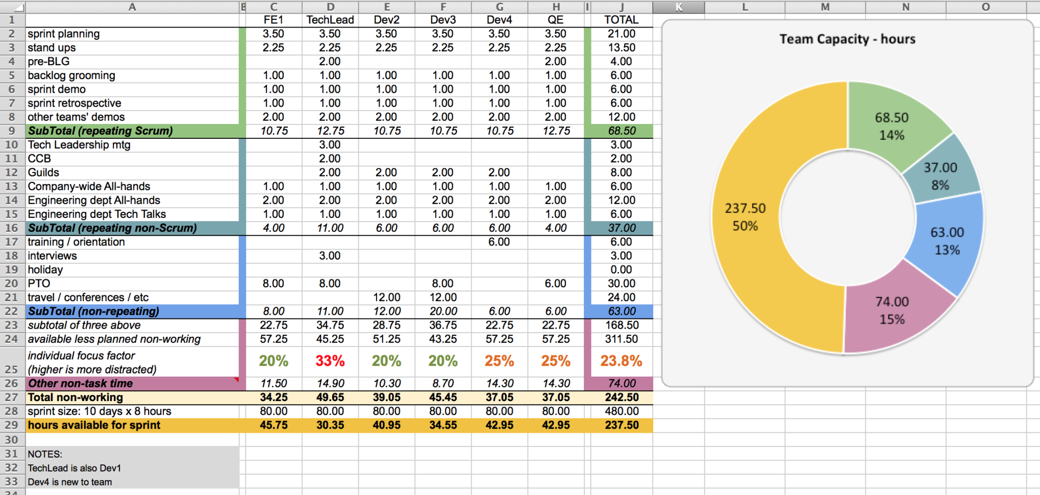 Team Spreadsheet Within Capacity Planning Worksheet For Scrum Teams – Agile Coffee