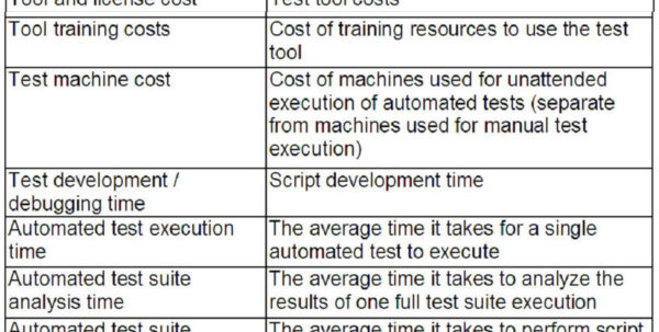 Test Automation Roi Calculation Spreadsheet Intended For Writing A Good Business Casethe First Step Towards Test Automation
