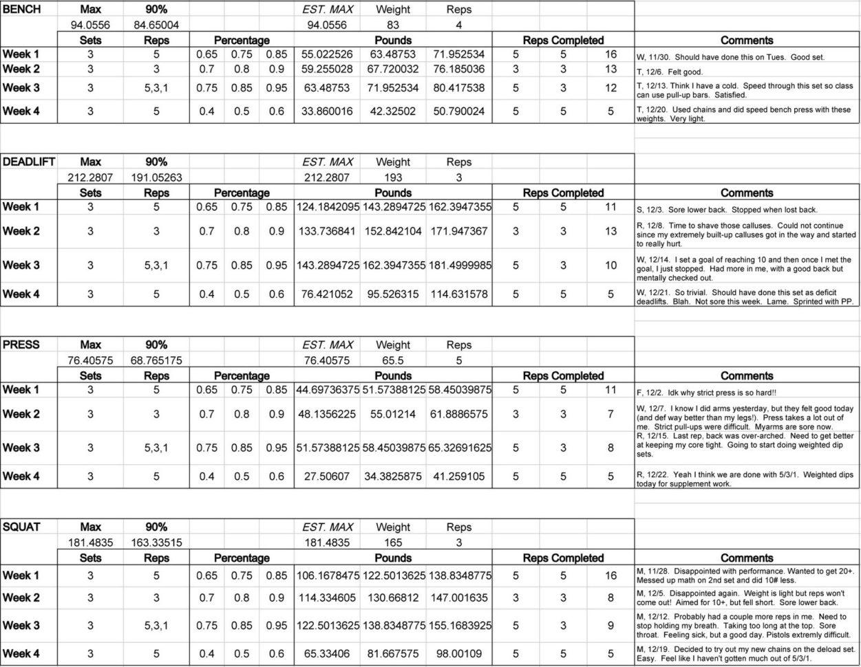 Texas Method Powerlifting Spreadsheet Regarding Powerlifting Spreadsheet Program Elegant Jes Crossfit Blog Wendler S