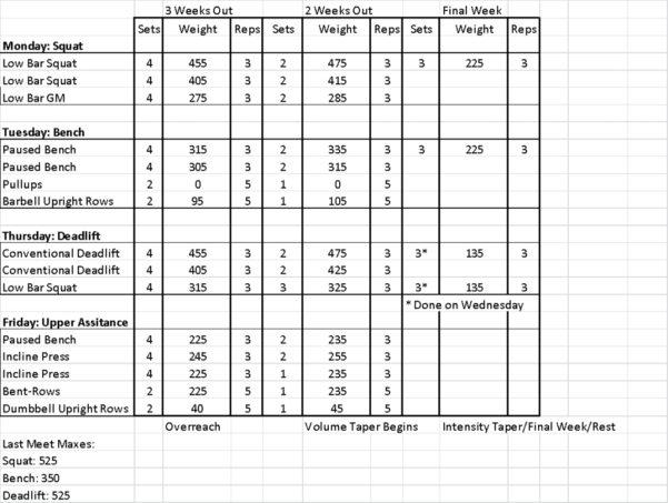Texas Method Powerlifting Spreadsheet With Powerlifting Program Spreadsheet And Texas Method Youtube Dup Sheiko