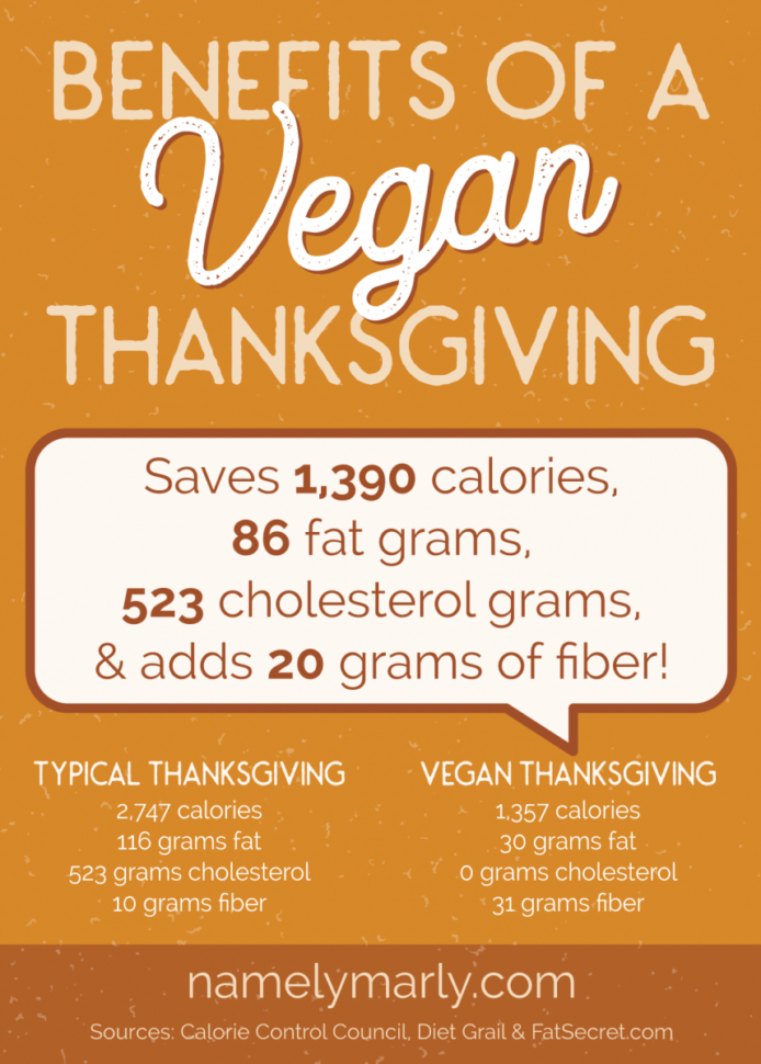 Thanksgiving Dinner Spreadsheet In Benefits Of A Vegan Thanksgiving