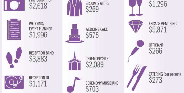 The Knot Wedding Budget Spreadsheet Pertaining To Average Wedding Budget Luxury Lovely The Knot Wedding Checklist