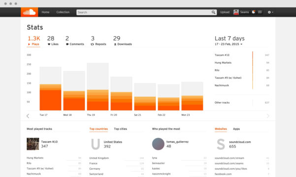Time In Lieu Tracking Spreadsheet Throughout Soundcloud » How To Use Your Soundcloud Stats: The Basics