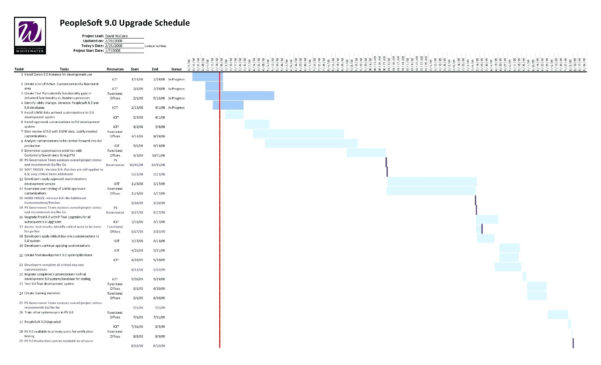 Timeline Spreadsheet Intended For Project Management Excel Sheet Template Timeline Spreadsheet