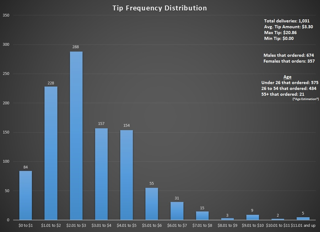 Tip Distribution Spreadsheet Inside My Pizza Delivery Tip Frequency Distribution For A Sample Size Of