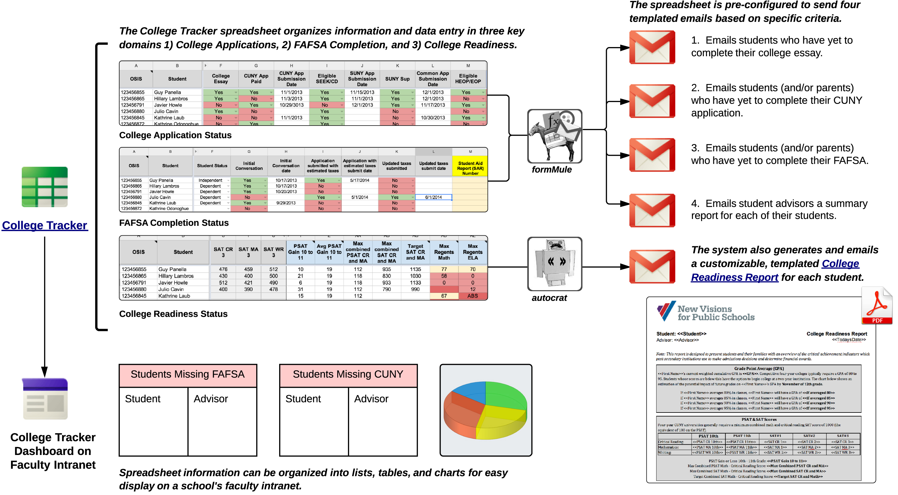 Tool Tracking Spreadsheet Intended For New Cloudbased Tool For Helping Guidance Counselors Manage College