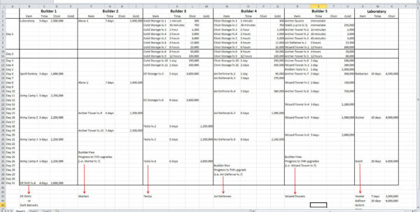 Town Hall 9 Upgrade Spreadsheet With Town Hall Upgradeadsheet Moors Strategy Guide Th9 Upgrades Clanmoors Town Hall 9 Upgrade Spreadsheet Google Spreadsheet